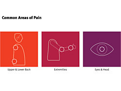 A line drawing of a persons torso on a red square, a persons arm on a pink square, and an eye on a purple square indicating common areas of pain.