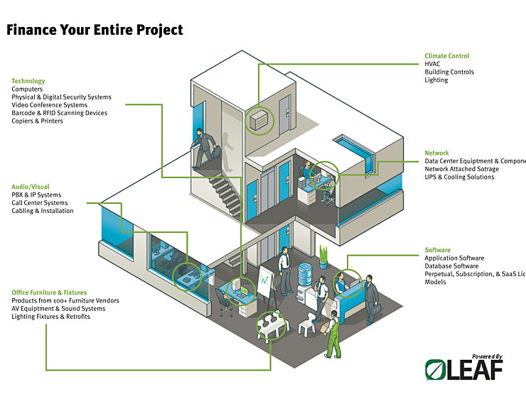 A graphic of a multilevel office with different items circled that can be financed including the HVAC, technology, and the data network.